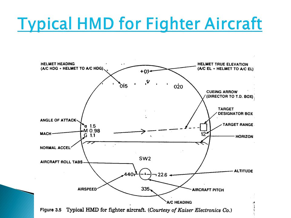 Typical HMD for Fighter Aircraft