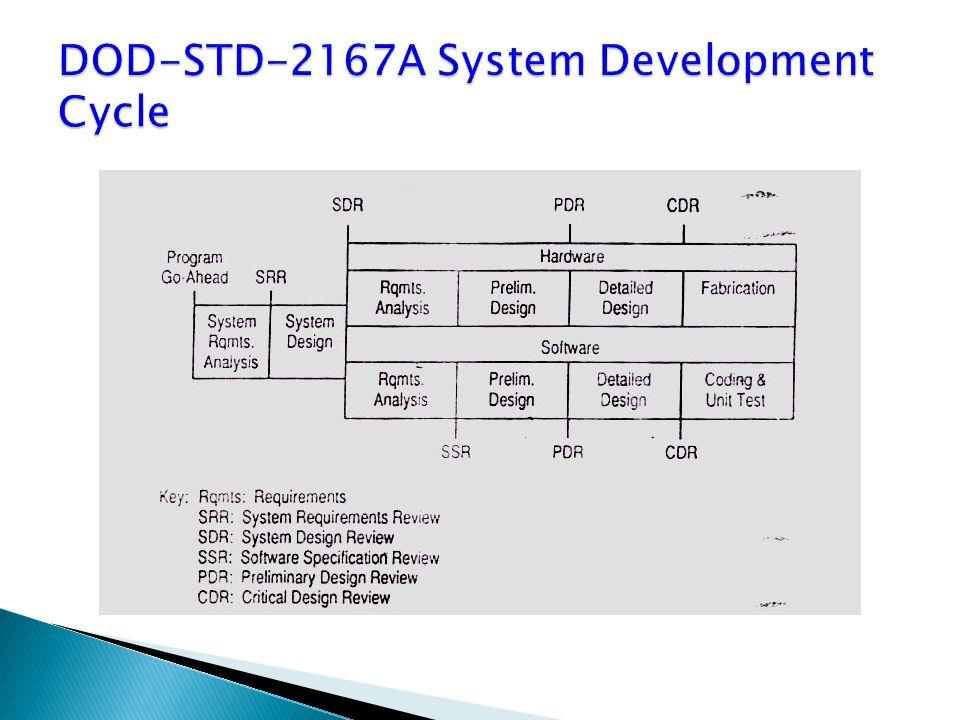 DOD-STD-2167A System Development Cycle