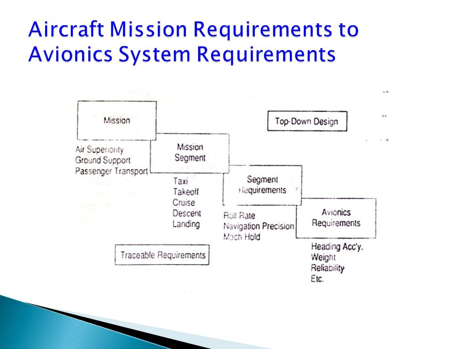 Aircraft Mission Requirements to Avionics System Requirements
