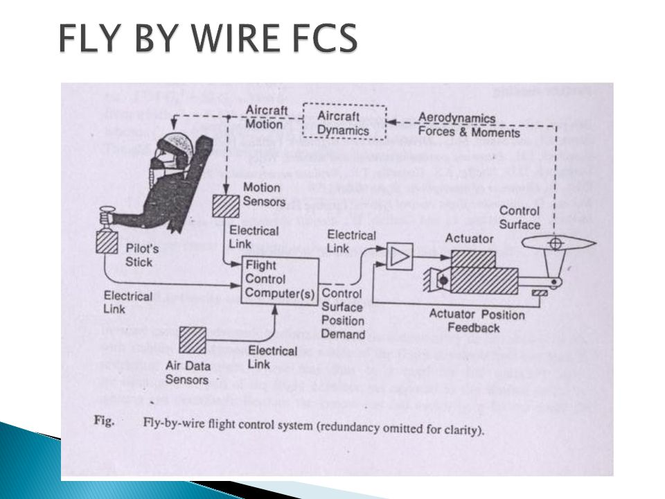 FLY BY WIRE FCS
