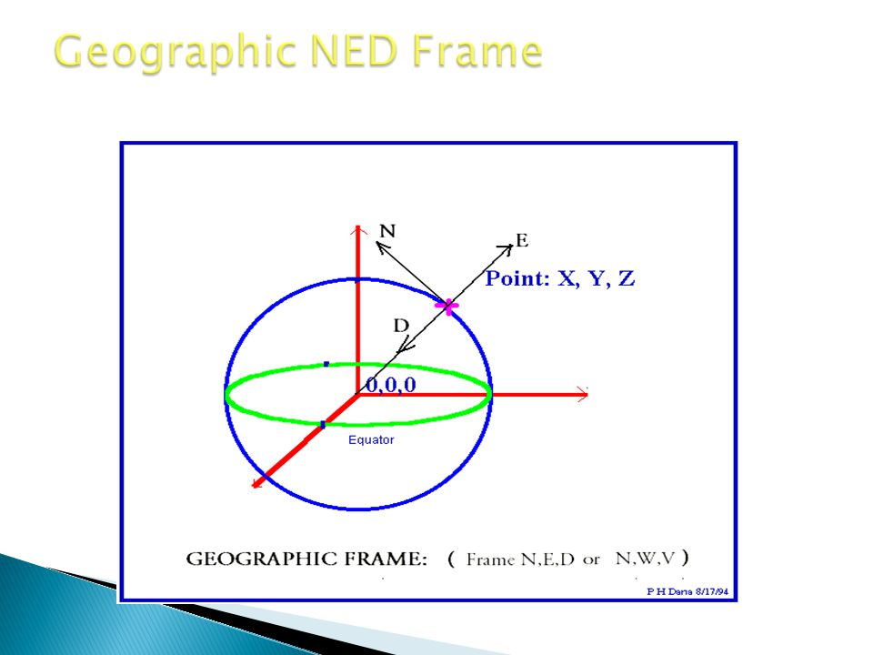 Geographic NED Frame