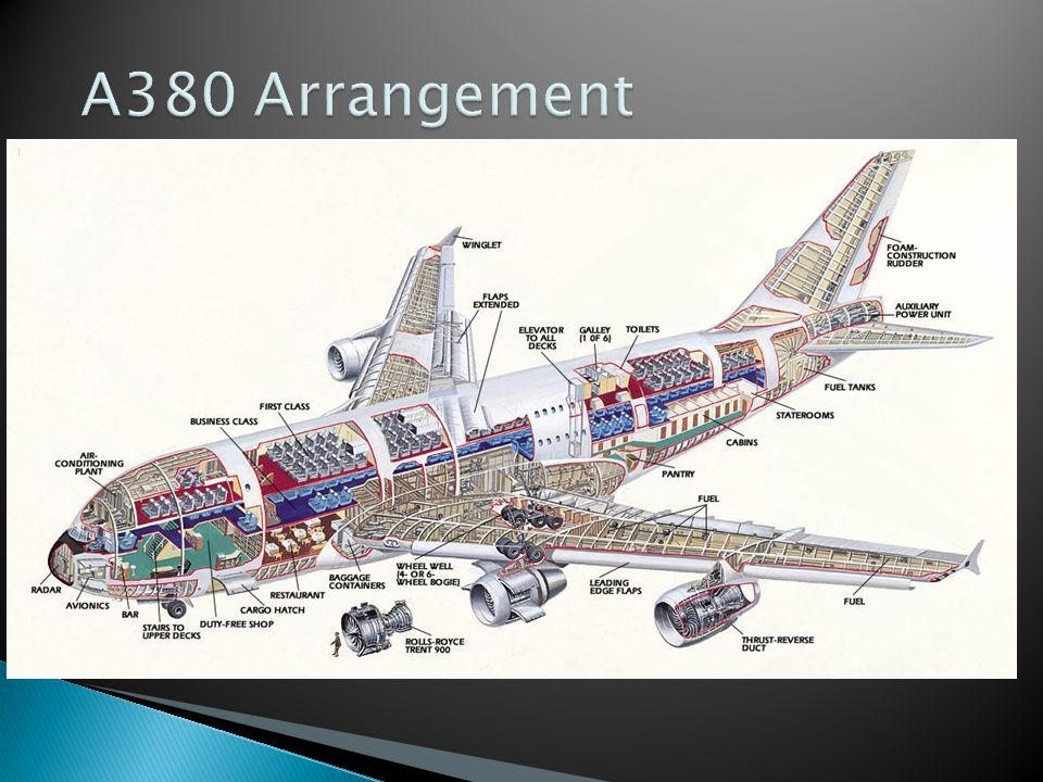 A380 Arrangement