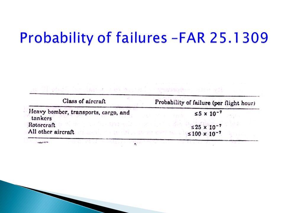 Probability of failures –FAR 25.1309