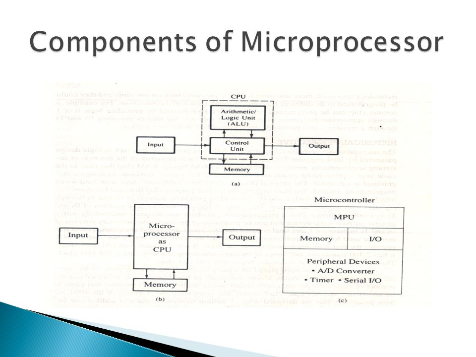 Components of Microprocessor