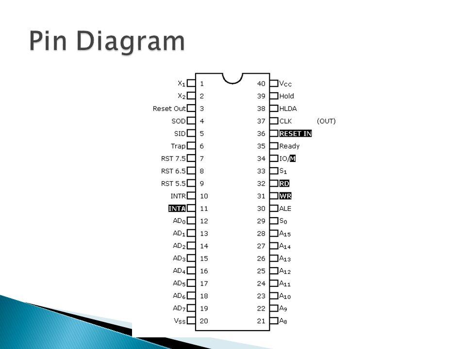 Pin Diagram