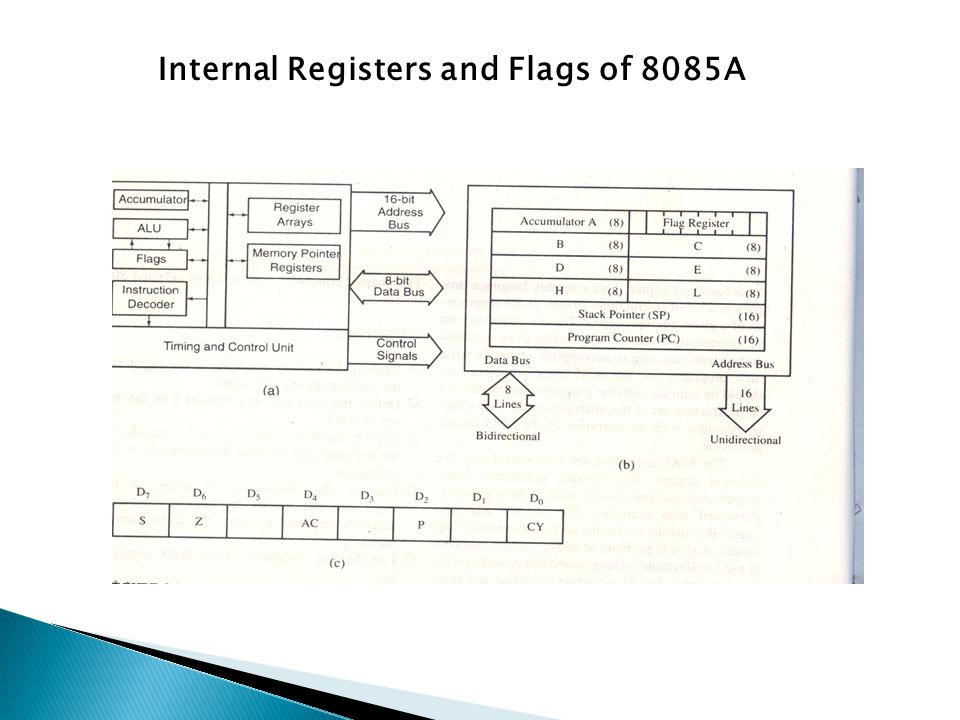 Internal Registers and Flags of 8085A