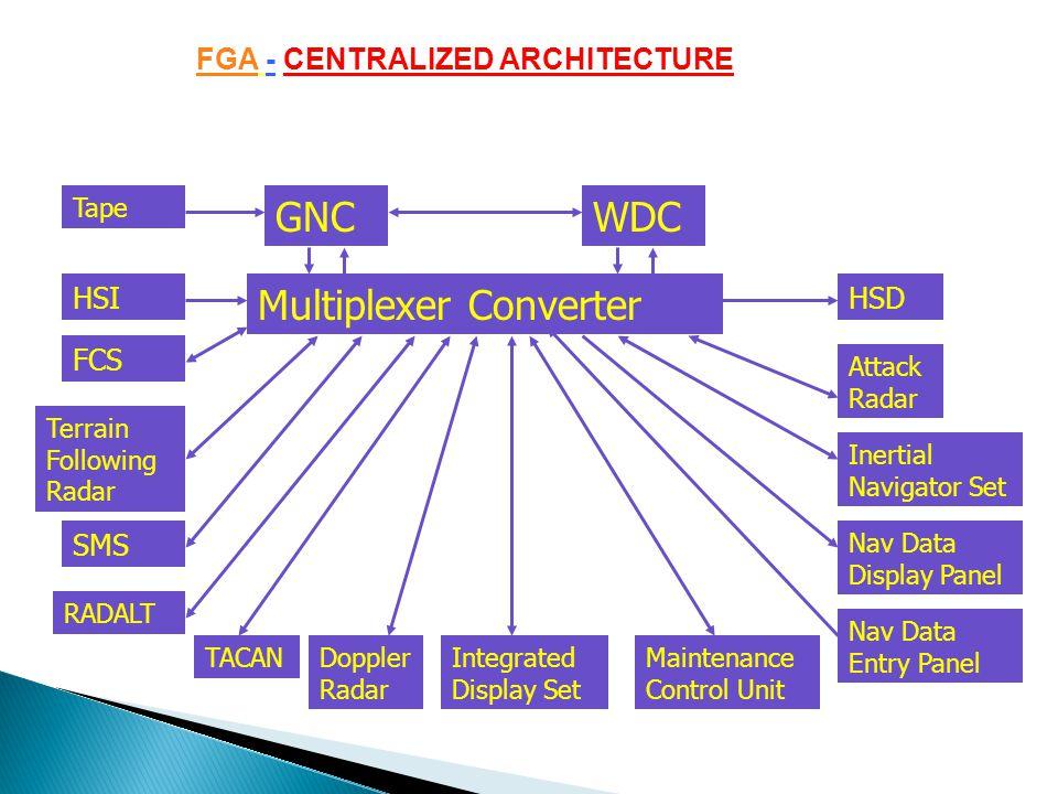 Multiplexer Converter