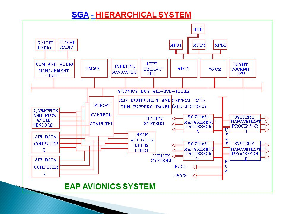 SGA - HIERARCHICAL SYSTEM