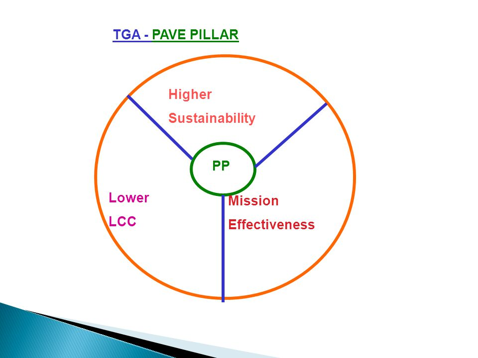 TGA - PAVE PILLAR Higher Sustainability PP Lower LCC Mission Effectiveness