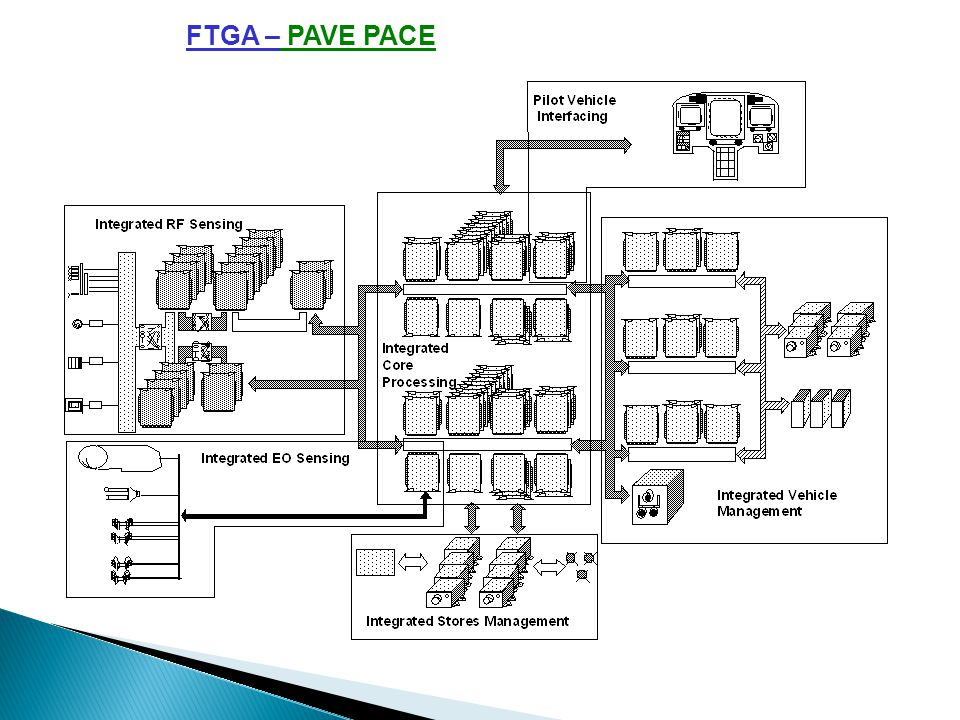 FTGA – PAVE PACE