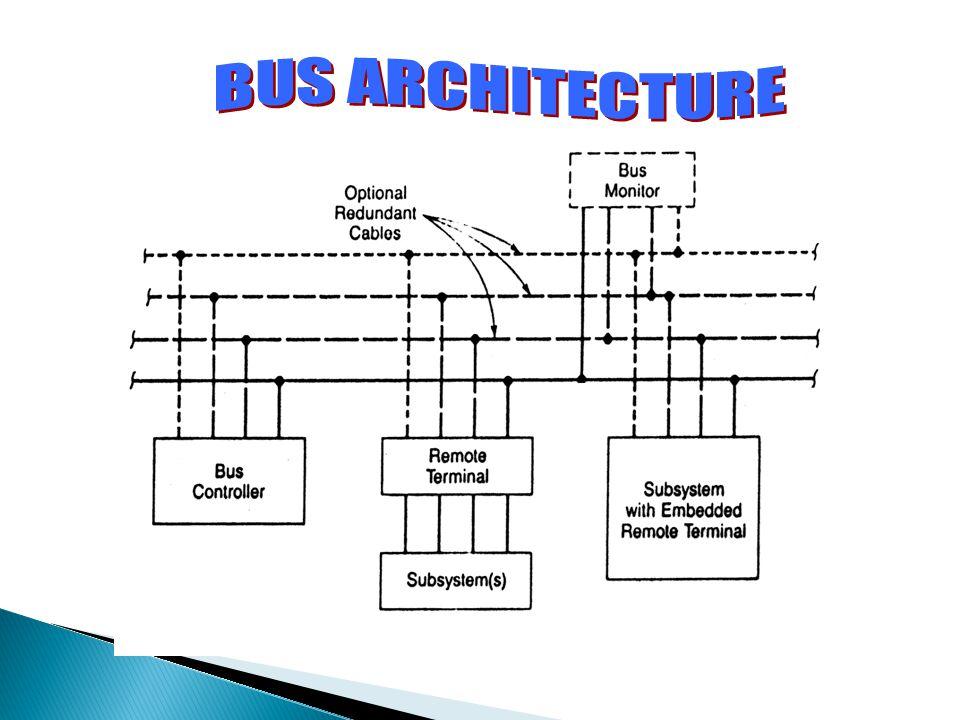 BUS ARCHITECTURE