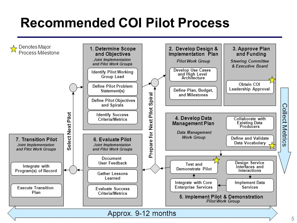 Recommended COI Pilot Process