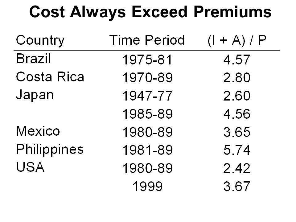 Cost Always Exceed Premiums