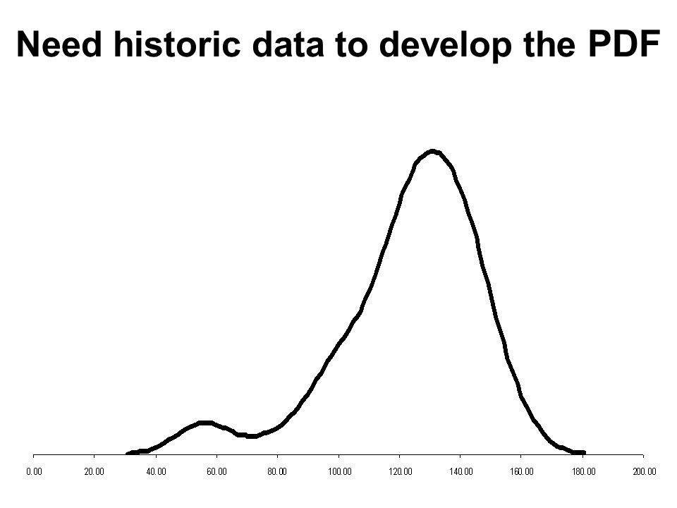 Need historic data to develop the PDF