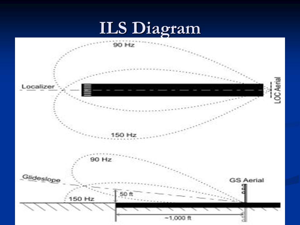 ILS Diagram