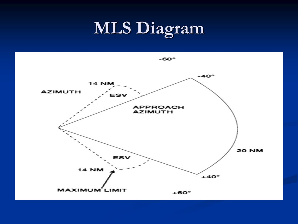 MLS Diagram