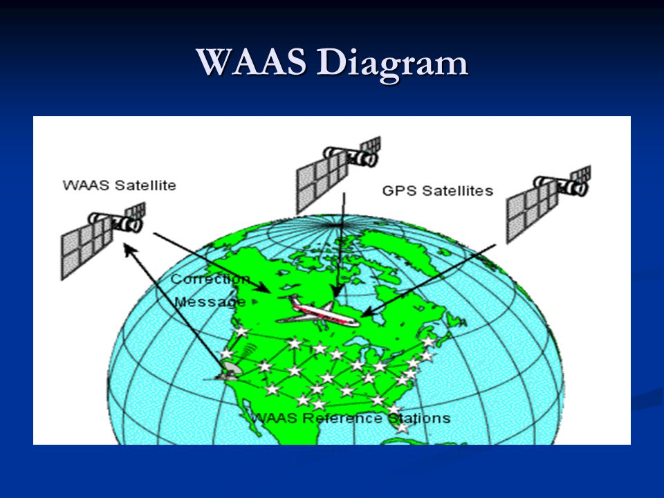 WAAS Diagram