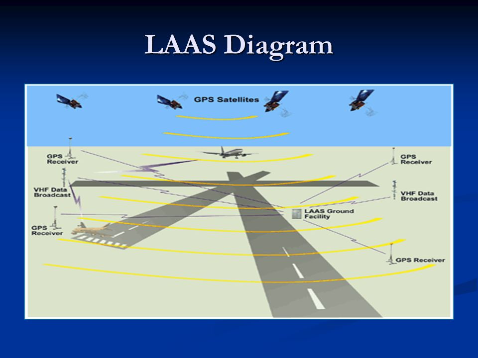 LAAS Diagram