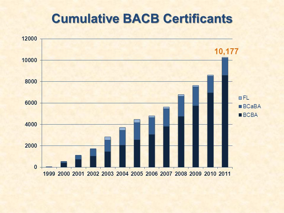 Cumulative BACB Certificants