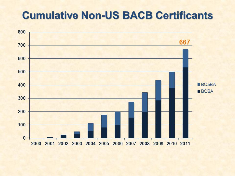 Cumulative Non-US BACB Certificants