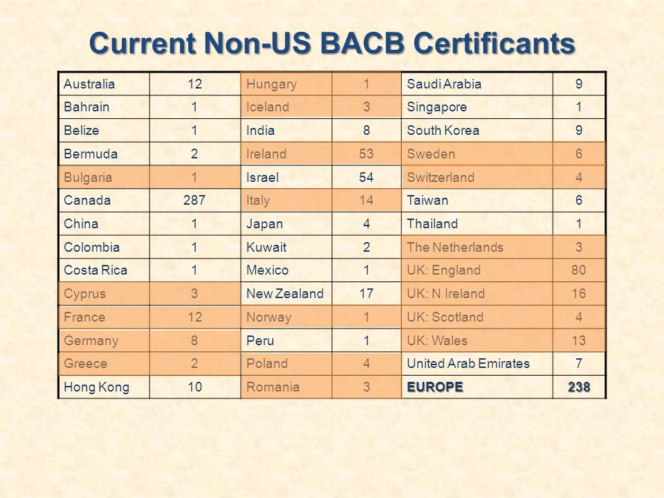 Current Non-US BACB Certificants