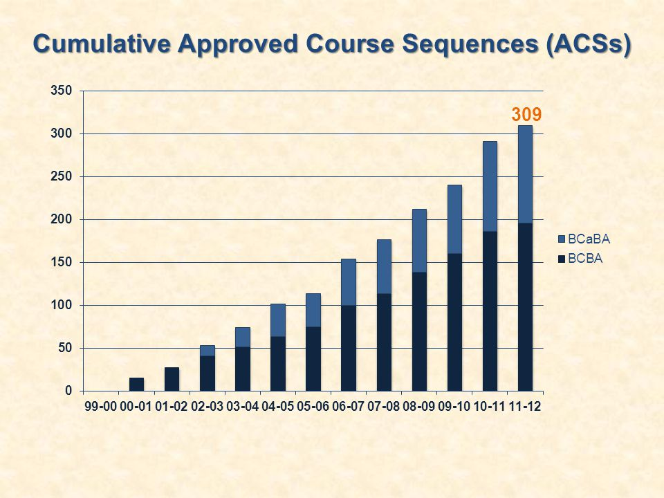 Cumulative Approved Course Sequences (ACSs)
