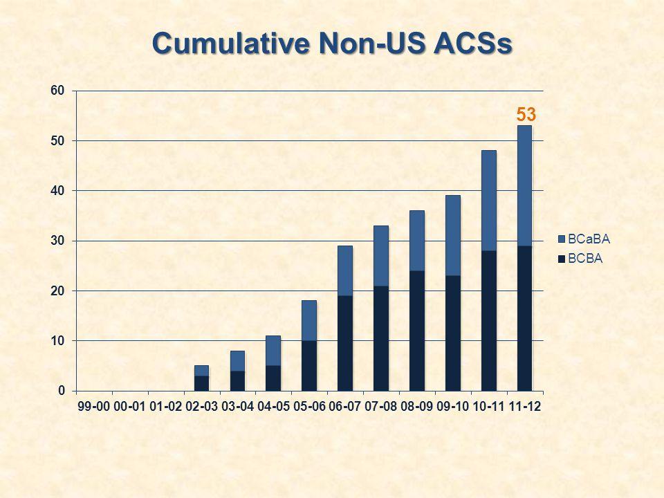 Cumulative Non-US ACSs