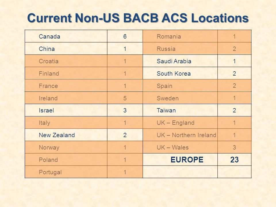 Current Non-US BACB ACS Locations