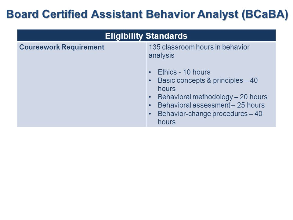 Board Certified Assistant Behavior Analyst (BCaBA)