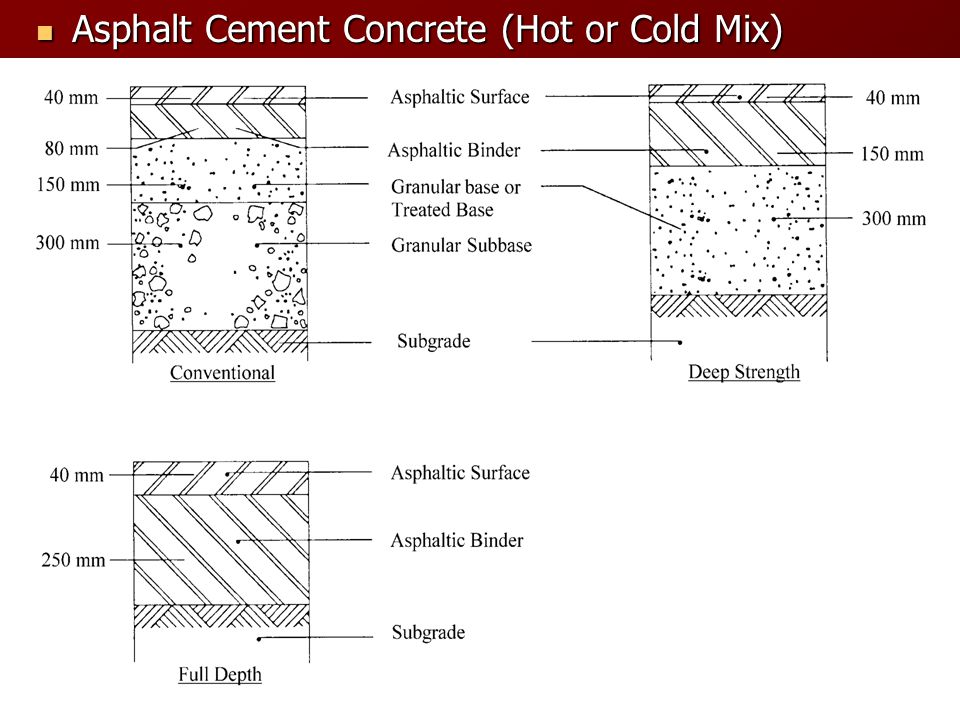 Asphalt Cement Concrete (Hot or Cold Mix)