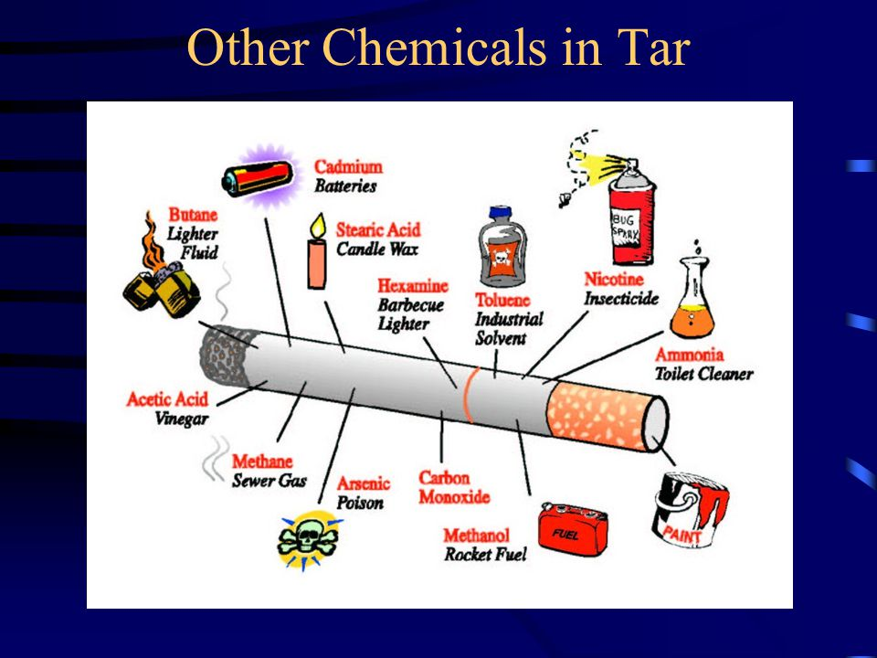 Other Chemicals in Tar