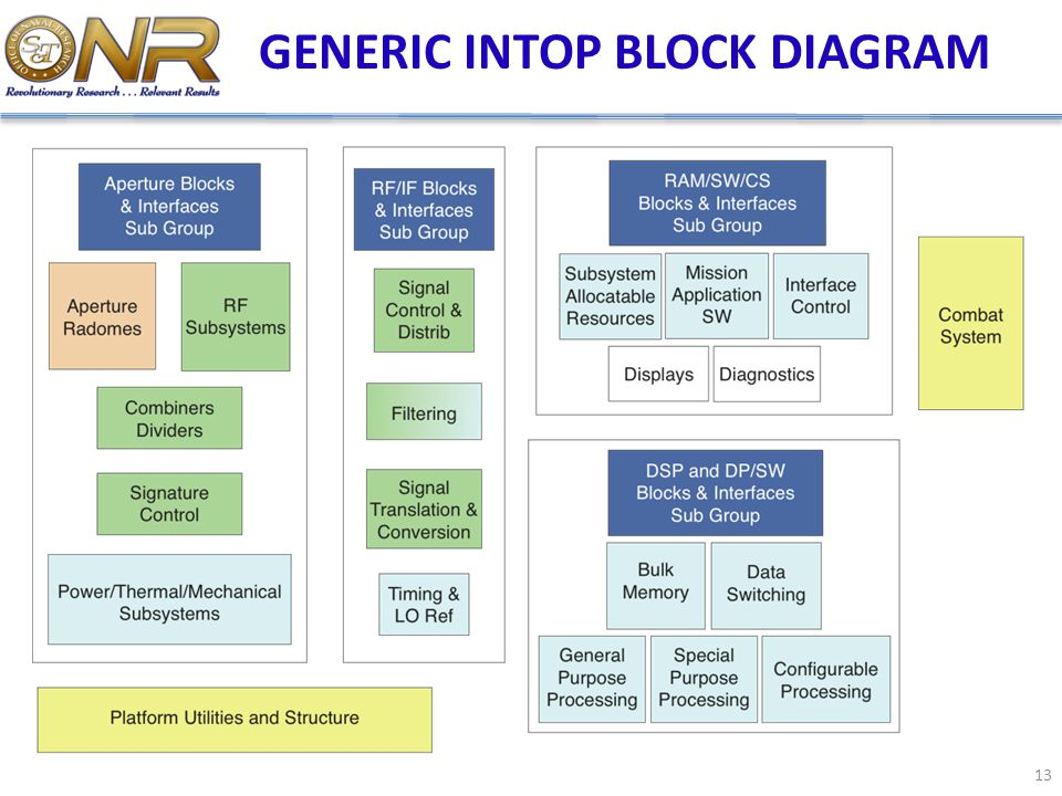 GENERIC INTOP BLOCK DIAGRAM