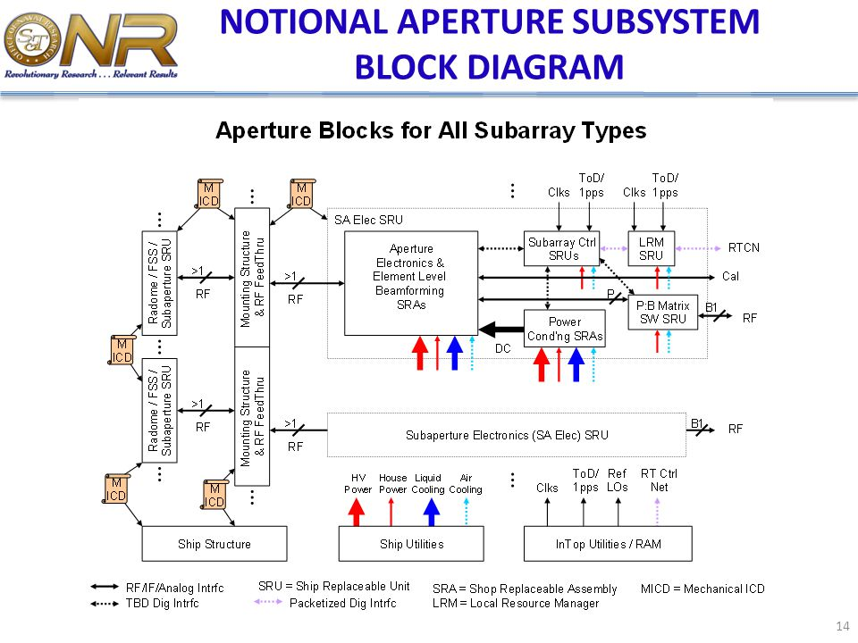 NOTIONAL APERTURE SUBSYSTEM BLOCK DIAGRAM