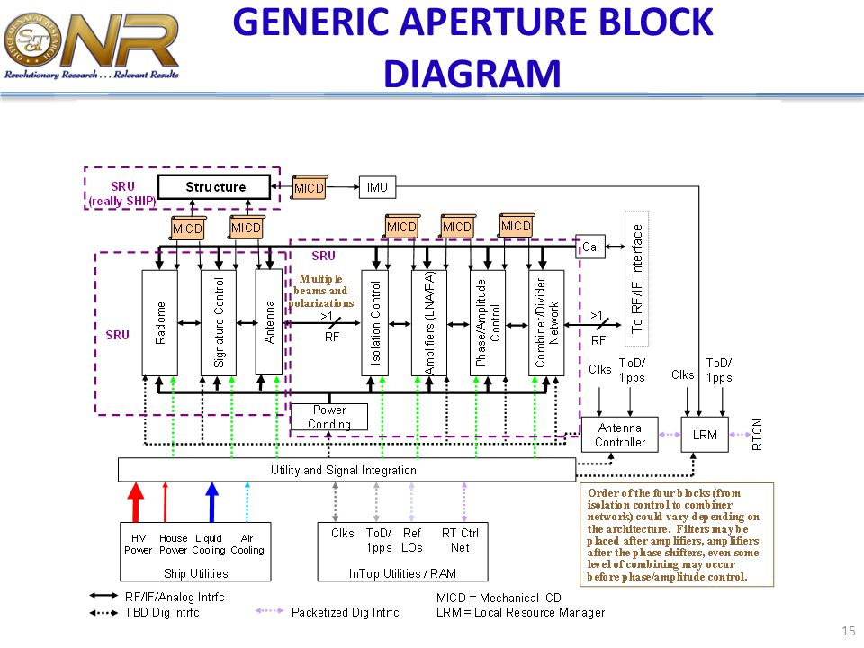 GENERIC APERTURE BLOCK DIAGRAM