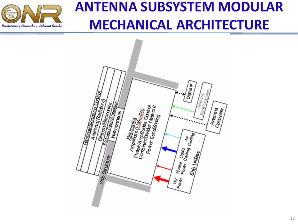 ANTENNA SUBSYSTEM MODULAR MECHANICAL ARCHITECTURE
