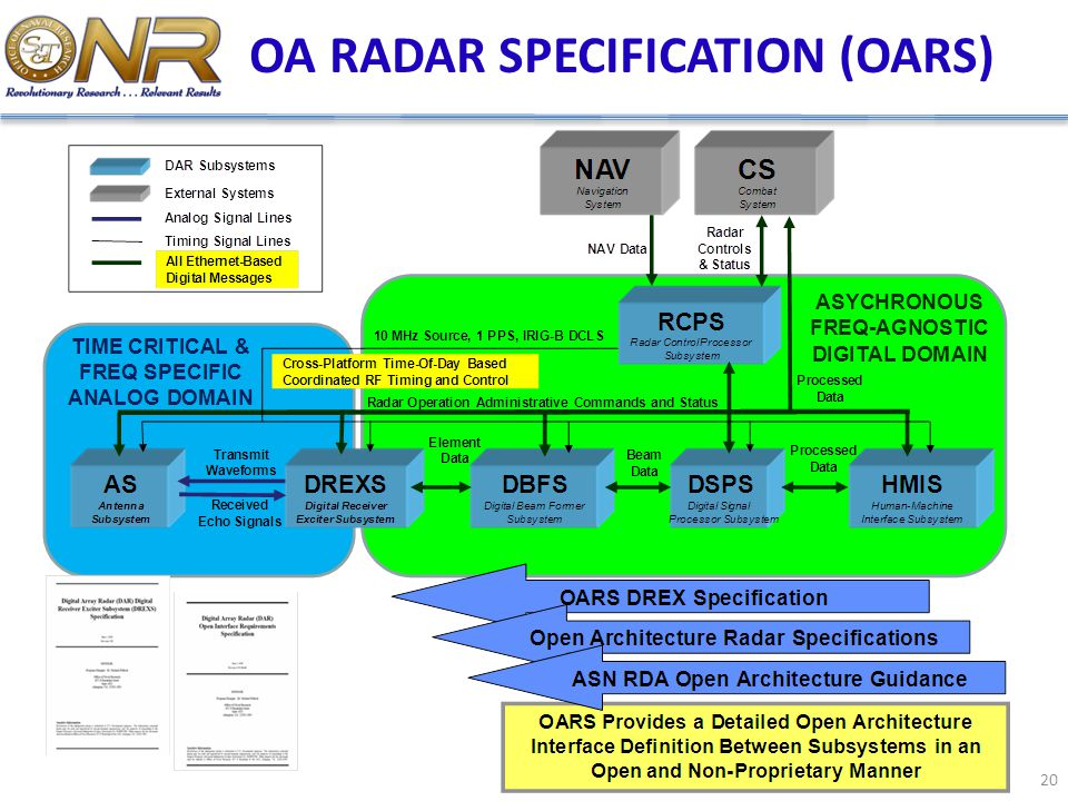 OA RADAR SPECIFICATION (OARS)