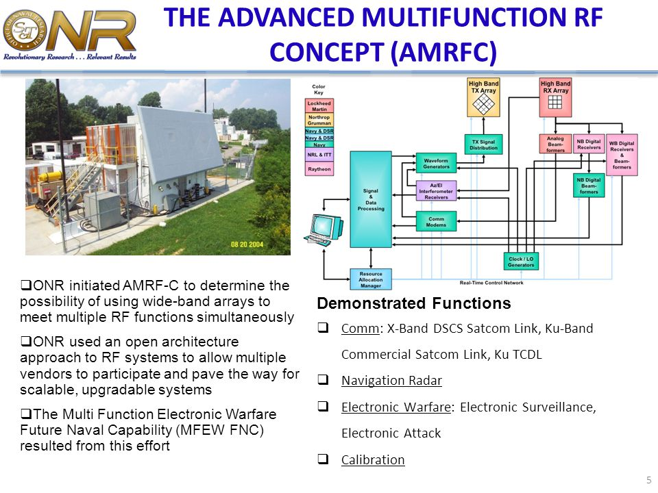THE ADVANCED MULTIFUNCTION RF CONCEPT (AMRFC)