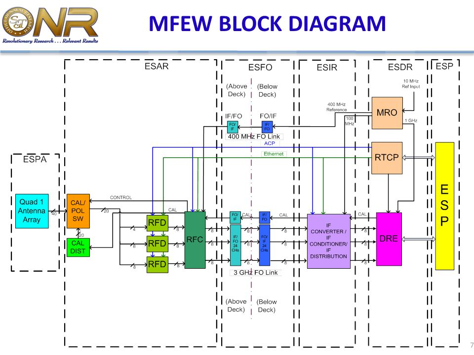 MFEW BLOCK DIAGRAM