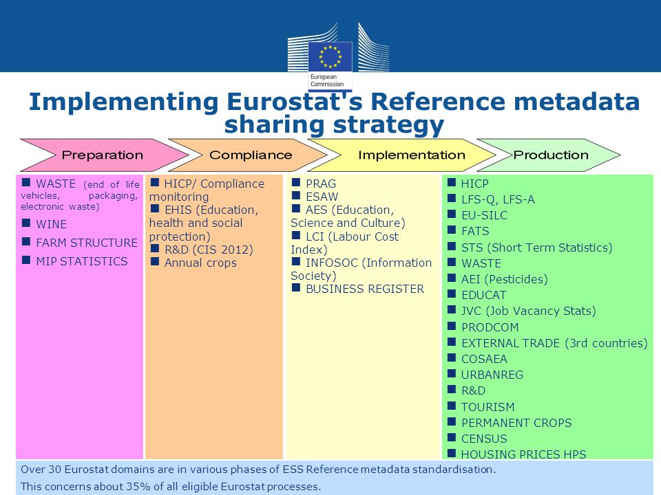 Implementing Eurostat s Reference metadata sharing strategy