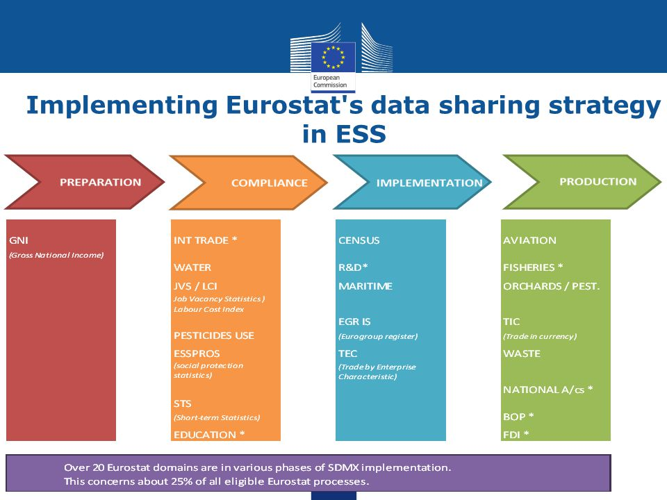Implementing Eurostat s data sharing strategy in ESS