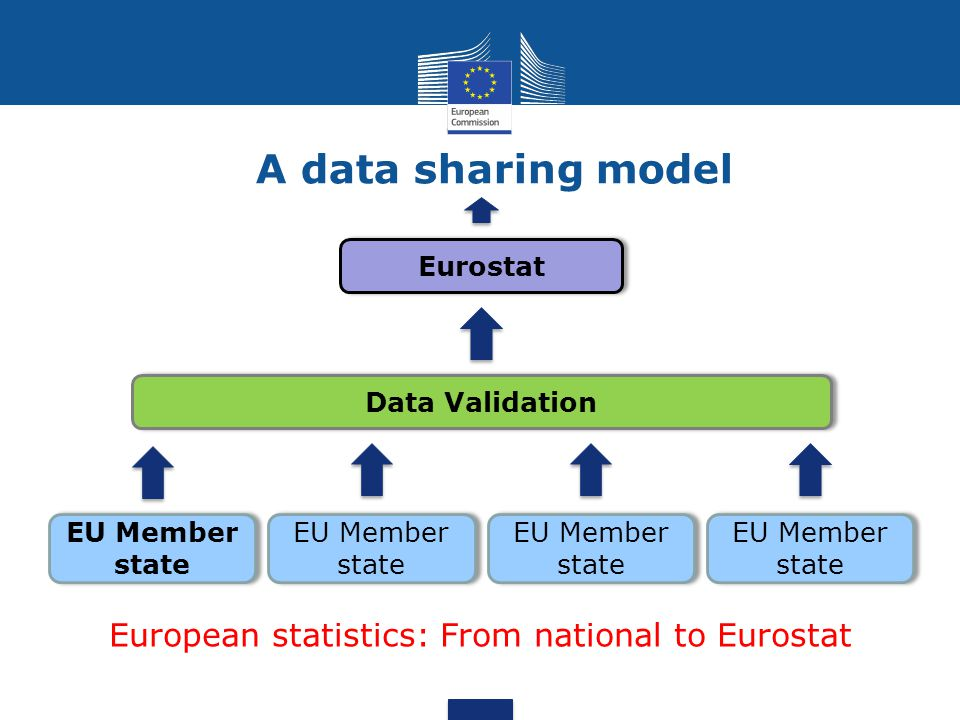 European statistics: From national to Eurostat