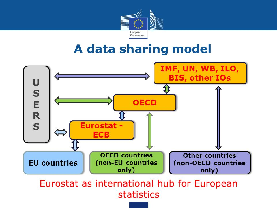 A data sharing model U S E R