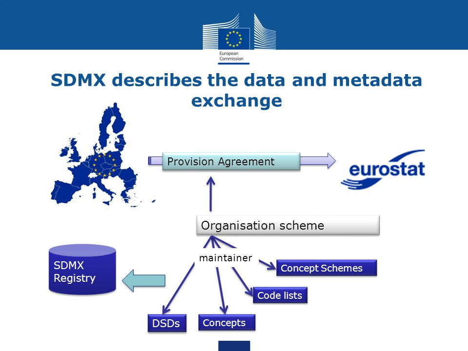 SDMX describes the data and metadata exchange