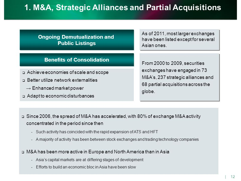 Exchange M&A Activity Between 2000 and 2009