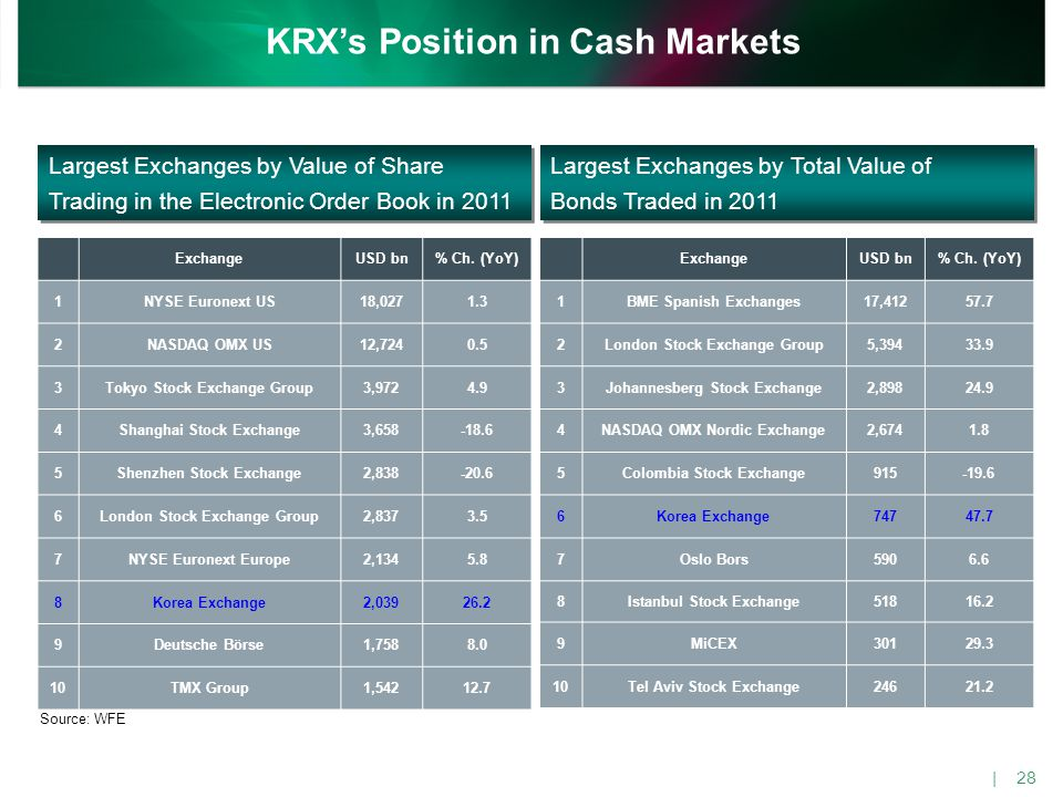 KRX's Position in Derivatives Markets