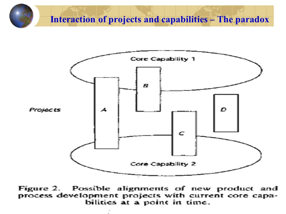 Interaction of projects and capabilities – The paradox