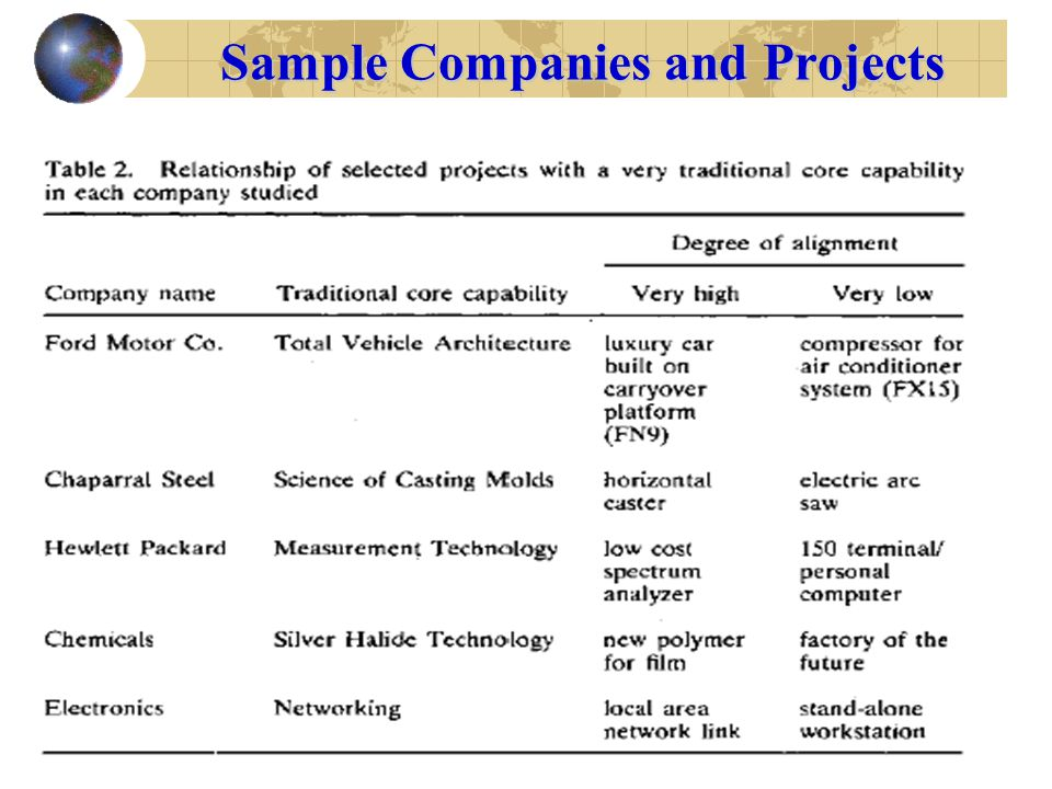 Sample Companies and Projects