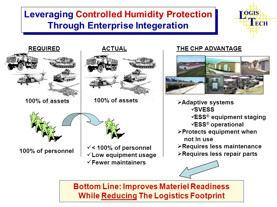 Leveraging Controlled Humidity Protection