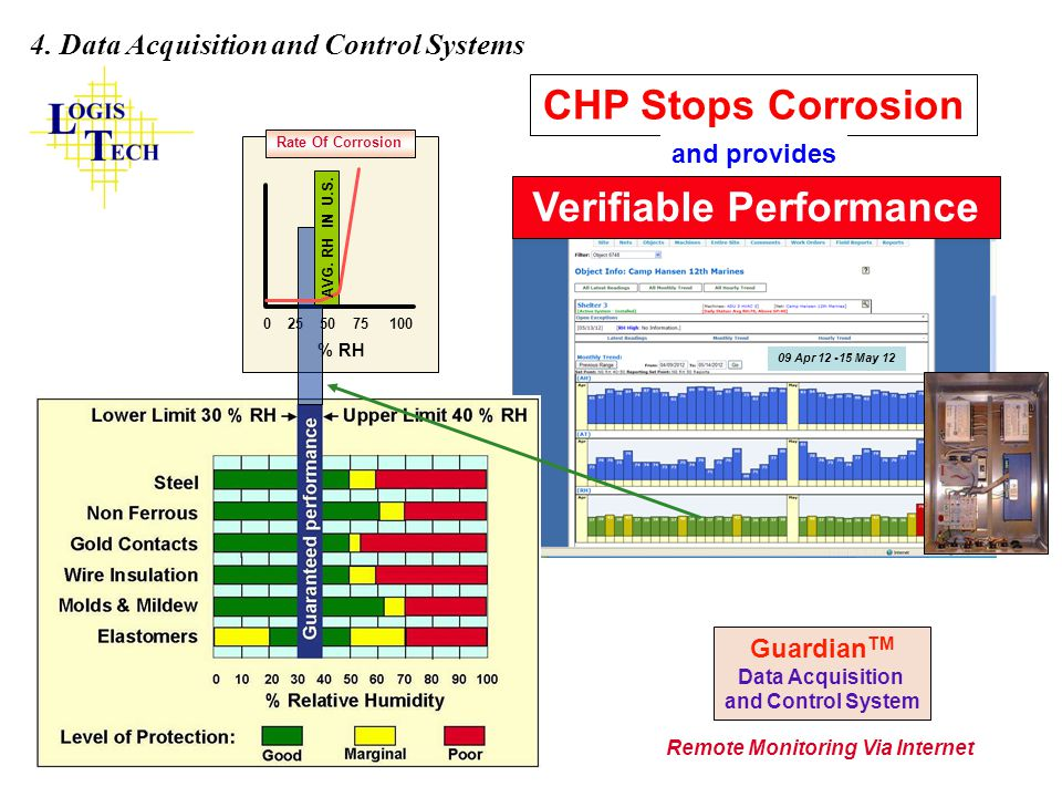CHP Stops Corrosion Verifiable Performance