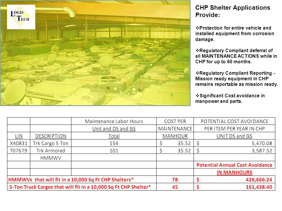 CHP Shelter Applications Provide: